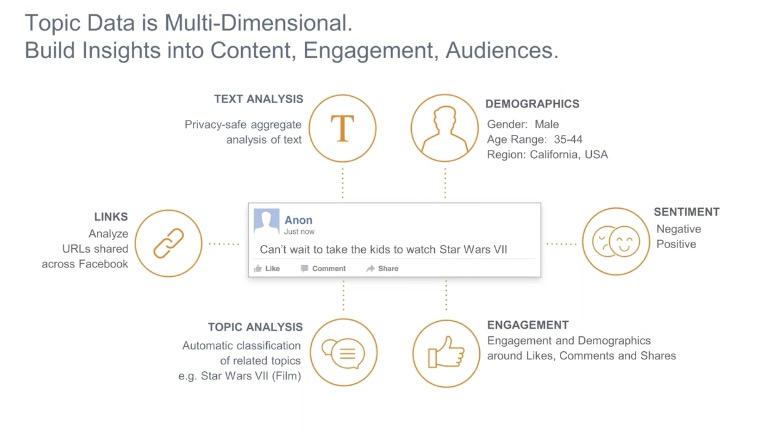Facebook-Topic-Data-Sysomos-Scout[1]