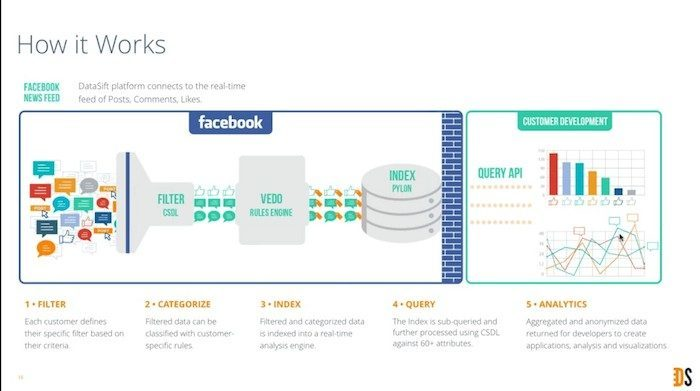 datasift-how-it-works[1]